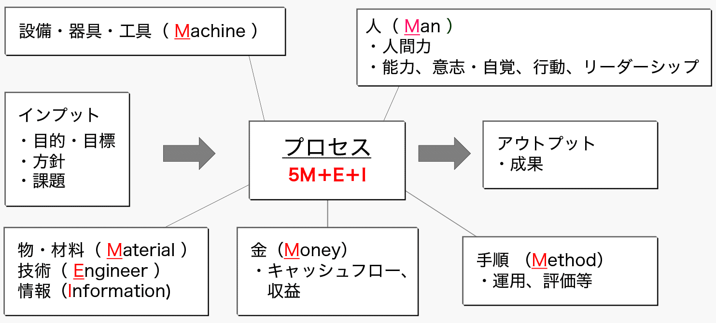 課題解決型MS